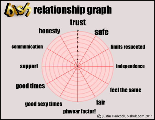 ... sure what each category means I've put a little guide below the graph.