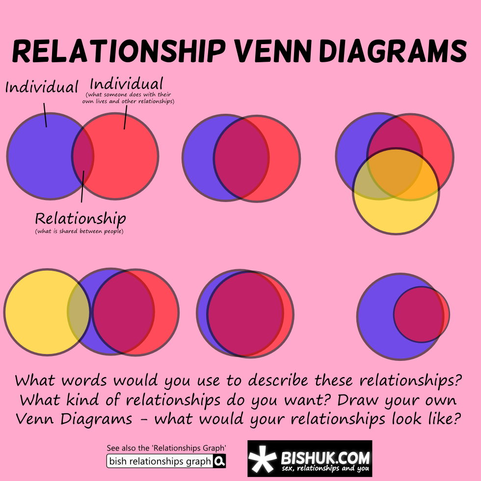 Will not Love sex friendship venn diagram can
